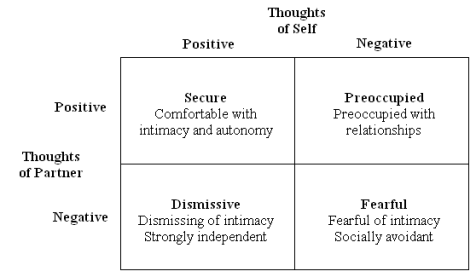 attachment_theory_four